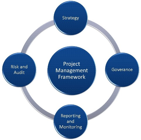 project management framework A software project management framework - download as pdf file (pdf), text file (txt) or read online.